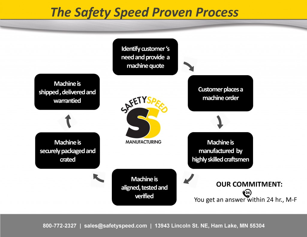 Safety Speed's Process