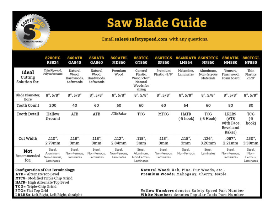 Safety Speed Manufacturing Saw Blade Spec Sheet